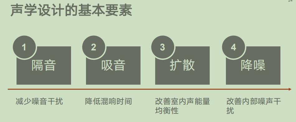 声学设计四要素全方位保证-现场声学测试